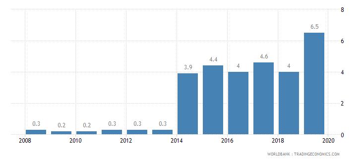 burundi public credit registry coverage percent of adults wb data