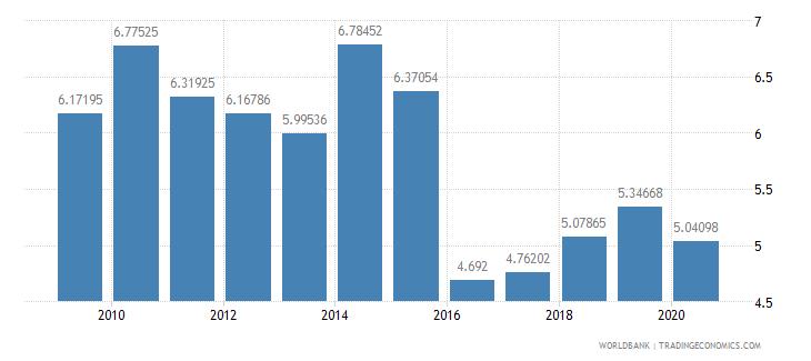 burundi public spending on education total percent of gdp wb data