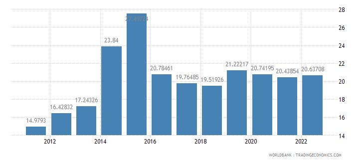 burundi public spending on education total percent of government expenditure wb data