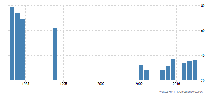 burundi rate of out of school adolescents of lower secondary school age male percent wb data