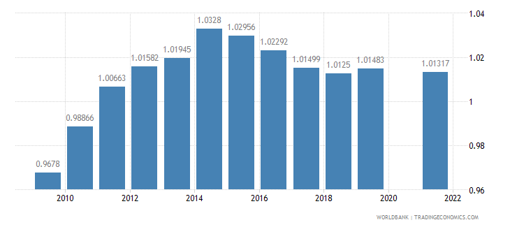 burundi ratio of female to male primary enrollment percent wb data