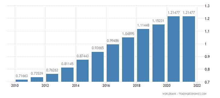 burundi ratio of female to male secondary enrollment percent wb data