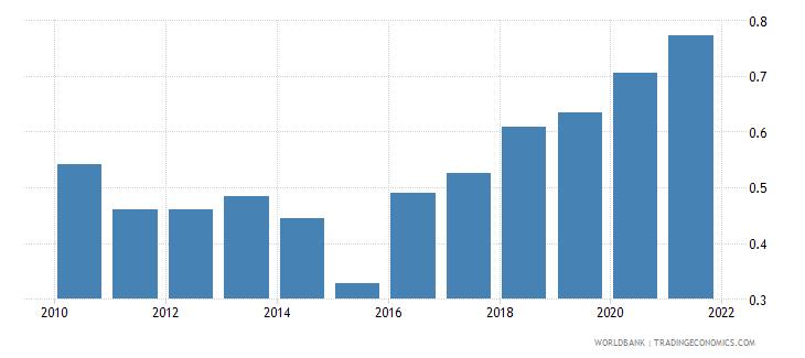 burundi ratio of female to male tertiary enrollment percent wb data