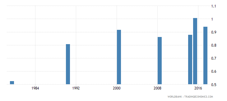 burundi ratio of young literate females to males percent ages 15 24 wb data