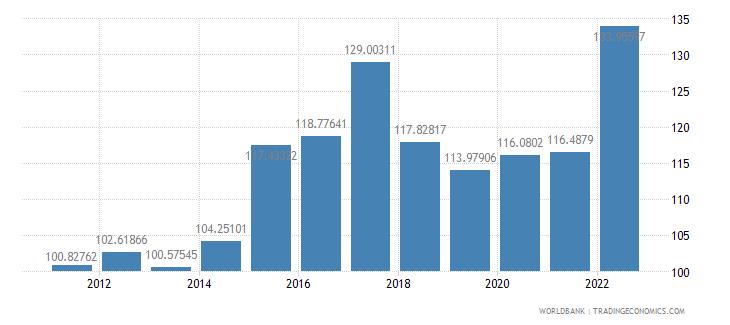 burundi real effective exchange rate index 2000  100 wb data