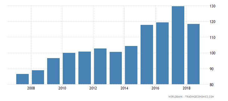 burundi real effective exchange rate wb data