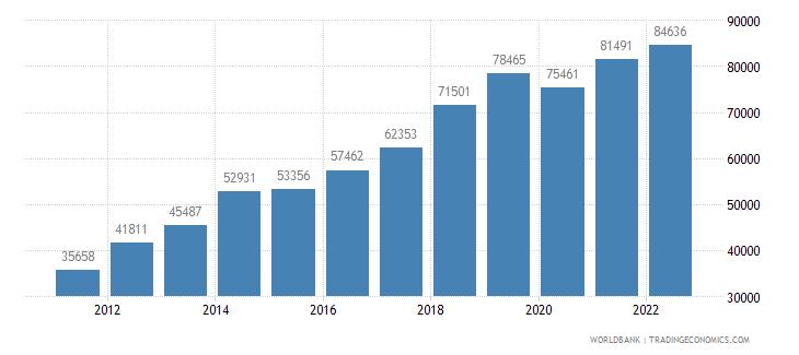 burundi refugee population by country or territory of asylum wb data
