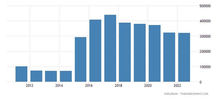 burundi refugee population by country or territory of origin wb data