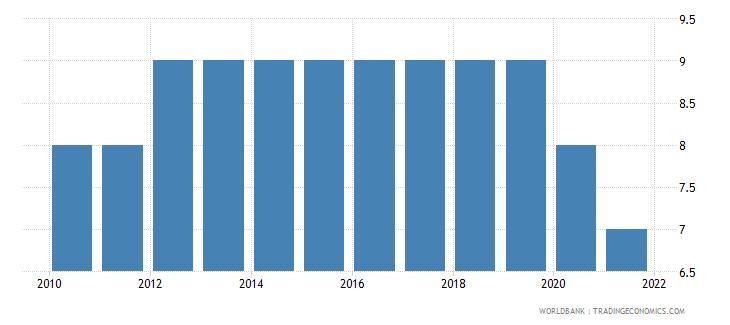 burundi regulatory quality number of sources wb data