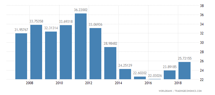burundi repeaters primary total percent of total enrollment wb data