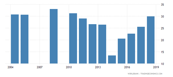 burundi repetition rate in grade 1 of lower secondary general education male percent wb data