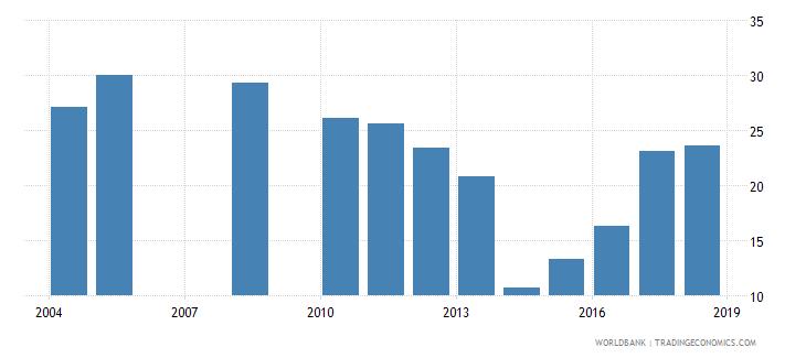 burundi repetition rate in grade 2 of lower secondary general education female percent wb data