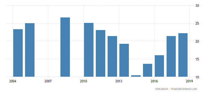 burundi repetition rate in grade 2 of lower secondary general education male percent wb data