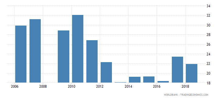 burundi repetition rate in grade 4 of primary education male percent wb data