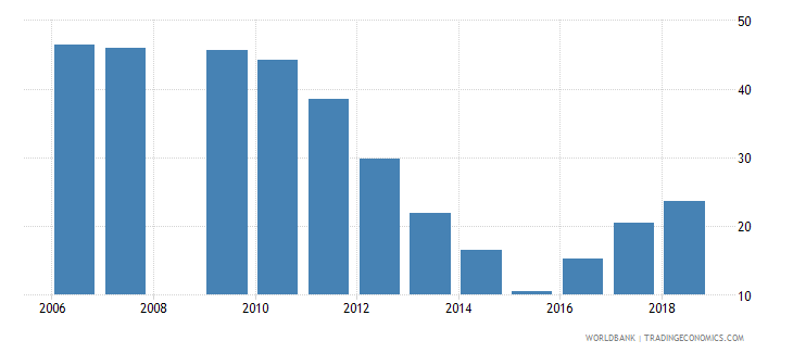 burundi repetition rate in grade 6 of primary education male percent wb data