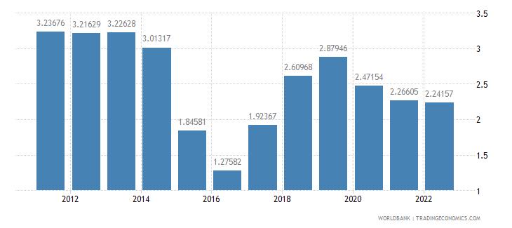 burundi rural population growth annual percent wb data
