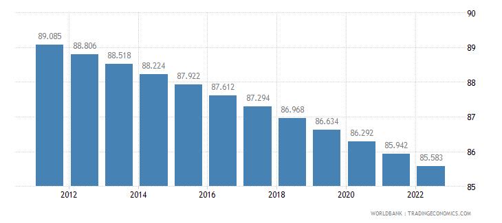 burundi rural population percent of total population wb data