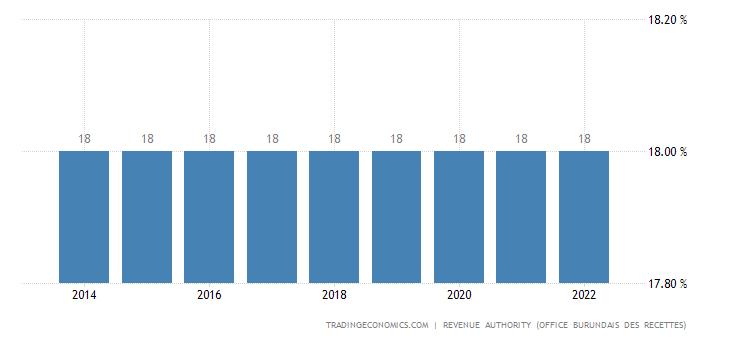 Burundi Sales Tax Rate - VAT