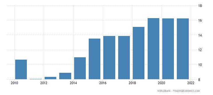 burundi school enrollment preprimary male percent gross wb data