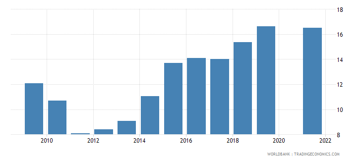 burundi school enrollment preprimary percent gross wb data