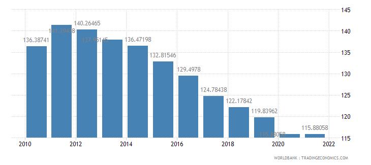 burundi school enrollment primary female percent gross wb data