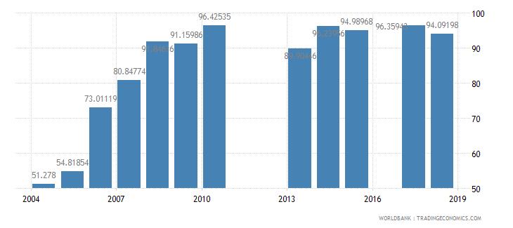 burundi school enrollment primary female percent net wb data
