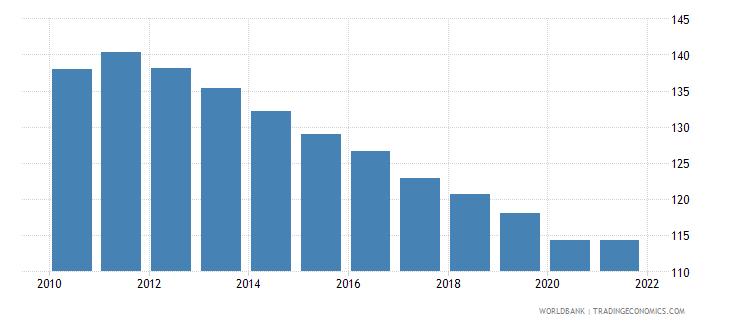 burundi school enrollment primary male percent gross wb data