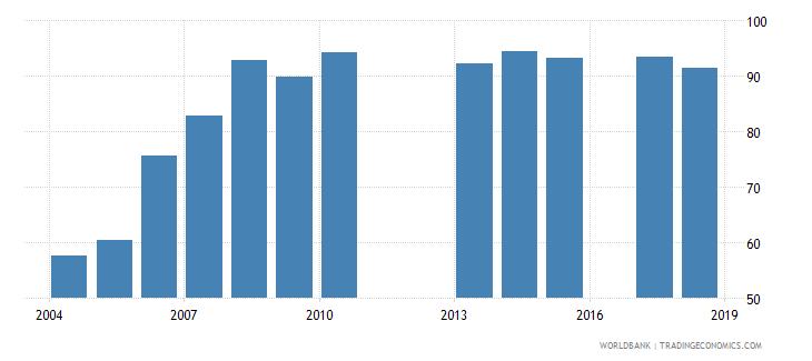 burundi school enrollment primary male percent net wb data