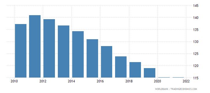 burundi school enrollment primary percent gross wb data