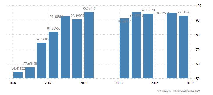 burundi school enrollment primary percent net wb data