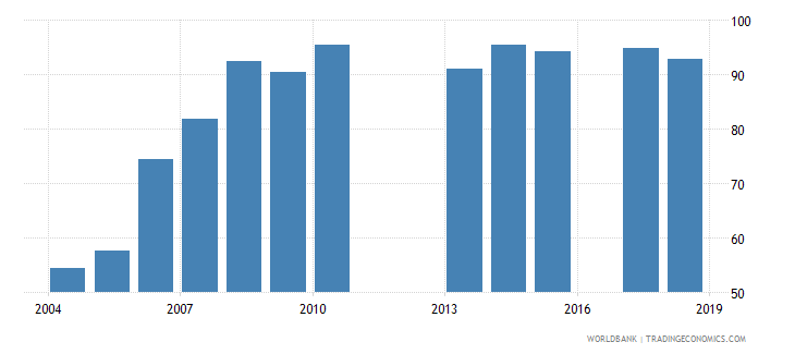 burundi school enrollment primary percent net wb data