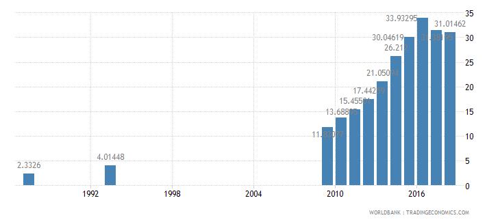 burundi school enrollment secondary female percent net wb data