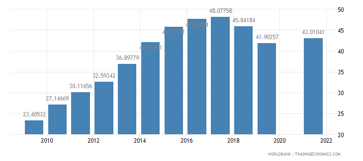 burundi school enrollment secondary male percent gross wb data