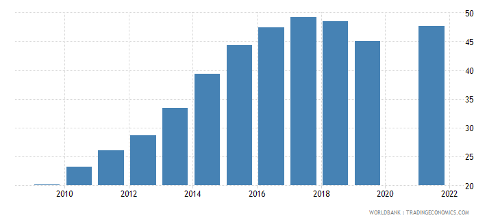 burundi school enrollment secondary percent gross wb data