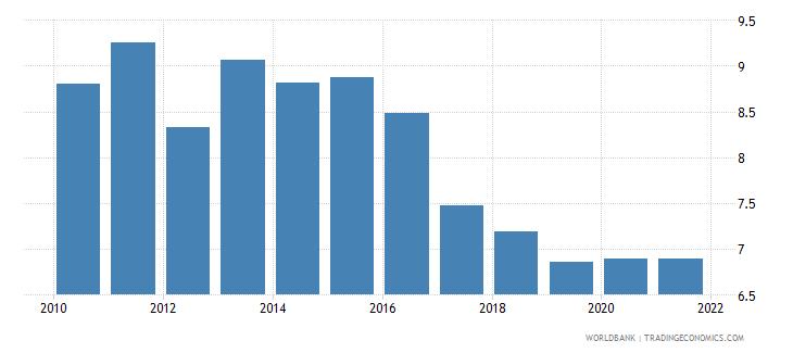 burundi school enrollment secondary private percent of total secondary wb data
