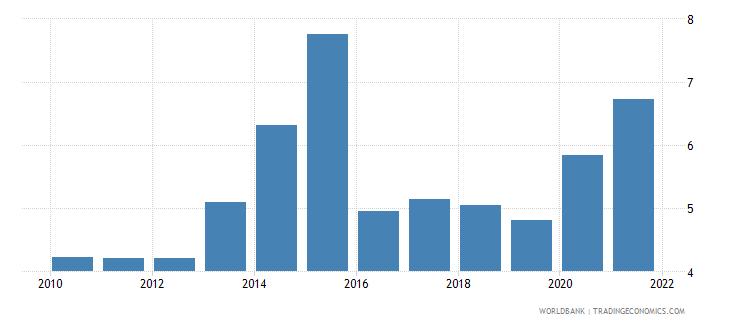 burundi school enrollment tertiary male percent gross wb data