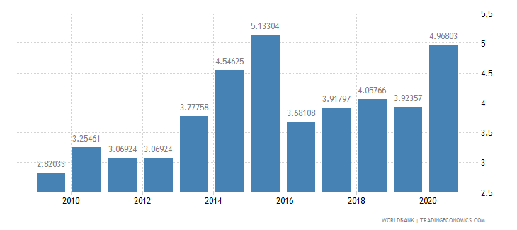 burundi school enrollment tertiary percent gross wb data