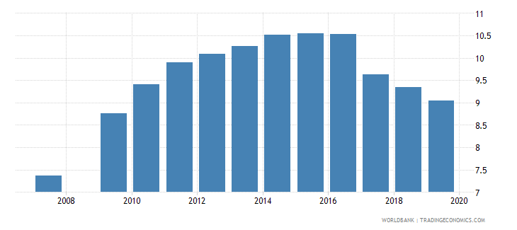 burundi school life expectancy primary and lower secondary female years wb data