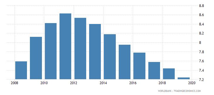 burundi school life expectancy primary male years wb data