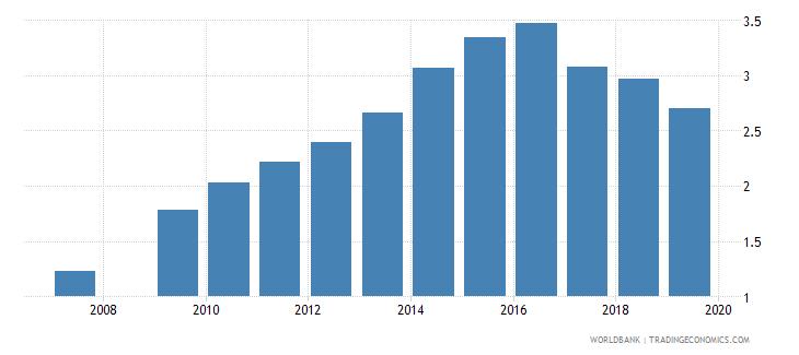 burundi school life expectancy secondary male years wb data