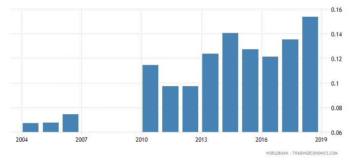 burundi school life expectancy tertiary female years wb data
