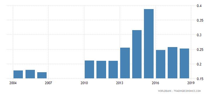 burundi school life expectancy tertiary male years wb data
