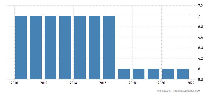 burundi secondary education duration years wb data