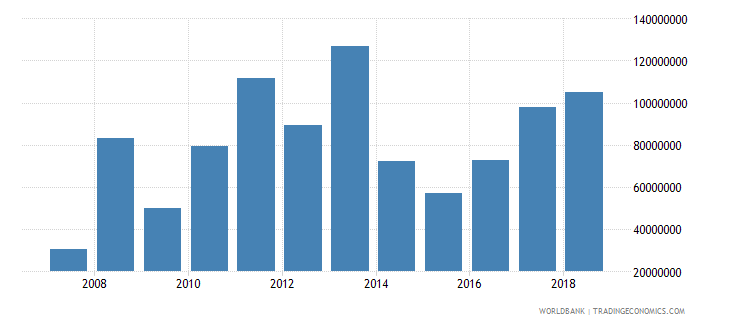 burundi service exports bop us dollar wb data