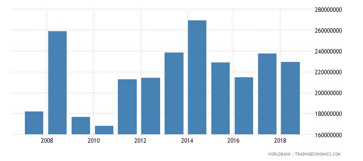 burundi service imports bop us dollar wb data