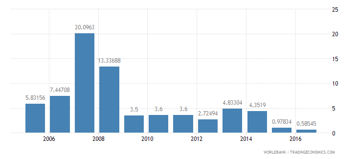 burundi services etc  value added annual percent growth wb data
