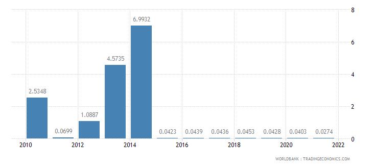 burundi short term debt percent of total external debt wb data