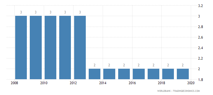 burundi strength of legal rights index 0 weak to 10 strong wb data