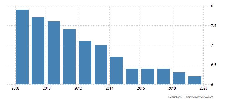 burundi suicide mortality rate per 100000 population wb data
