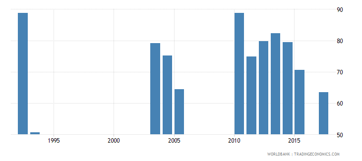 burundi survival rate to the last grade of lower secondary general education female percent wb data